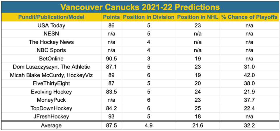 Canucks 2021-22 projections