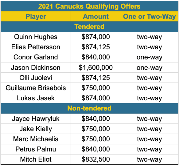 Canucks 2021 qualifying offers