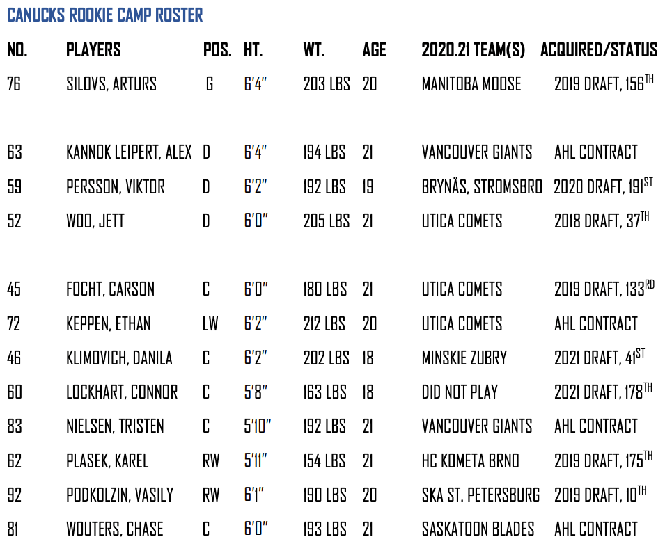 Canucks 2021 rookie camp roster