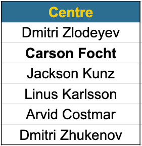 Canucks centre prospects
