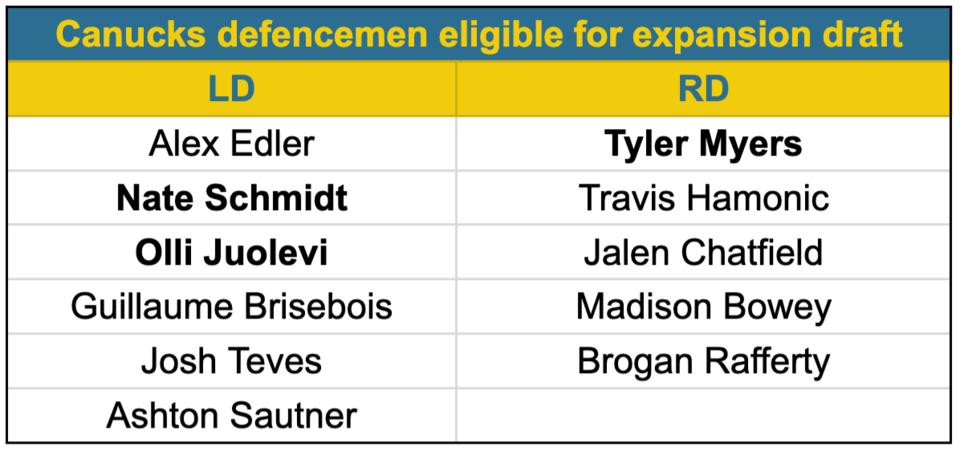 Canucks Defencemen expansion draft