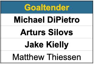 Canucks goaltender prospects