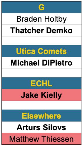 Canucks goaltending depth 10/9/2020