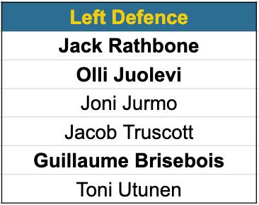 Canucks left defence prospects