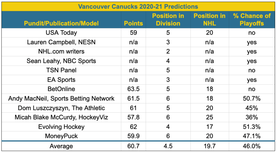 Canucks point projections 2020-21