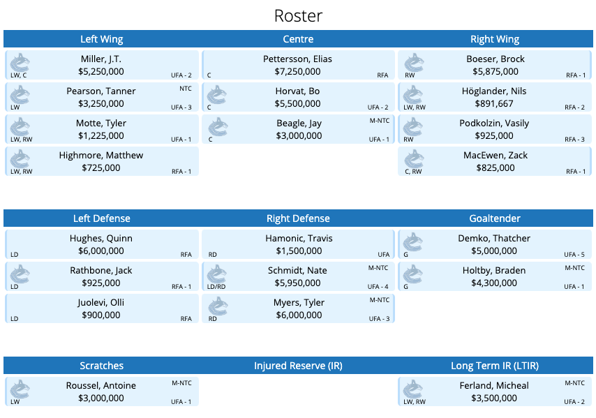 Canucks possible 2021-22 roster