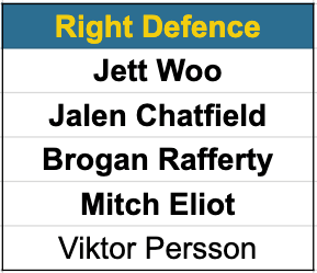 Canucks right defence prospects