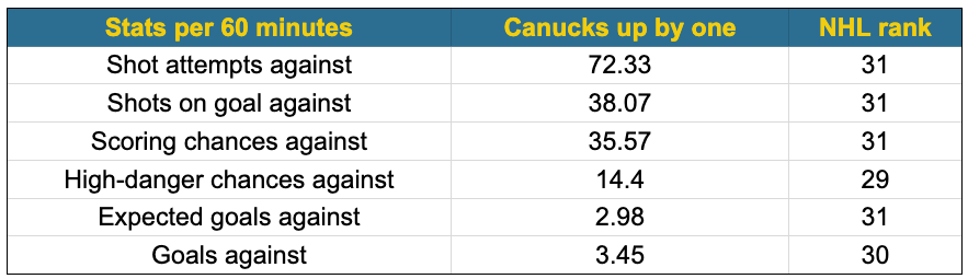 Canucks up by one NST