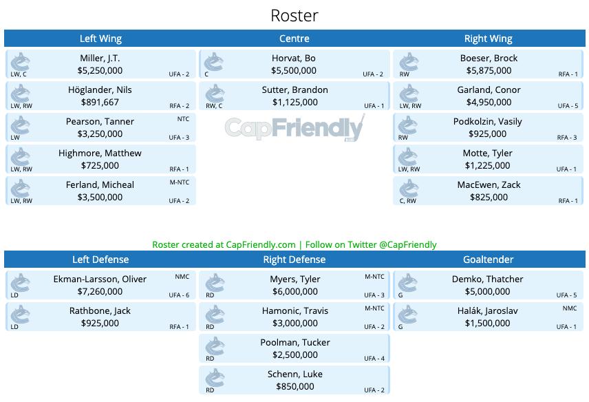 CapFriendly Canucks 2021-22