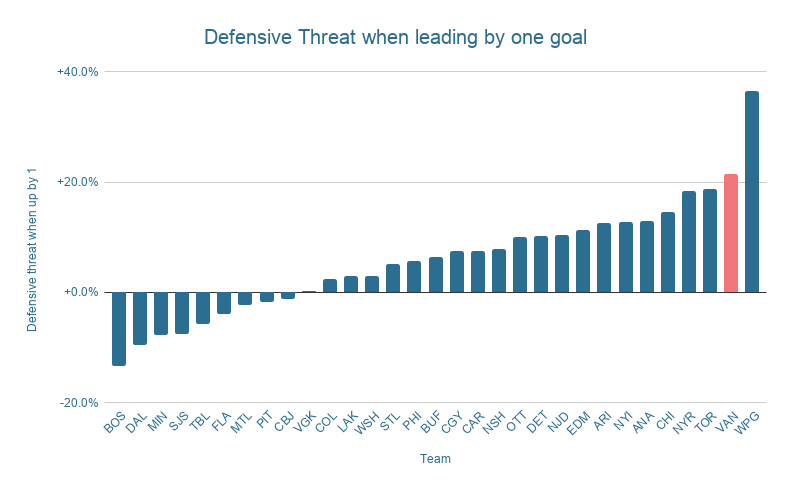 Defensive Threat when leading by one goal