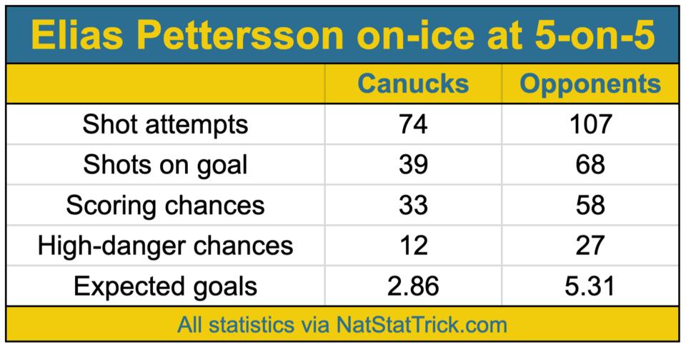 Elias Pettersson 5v5 analytics