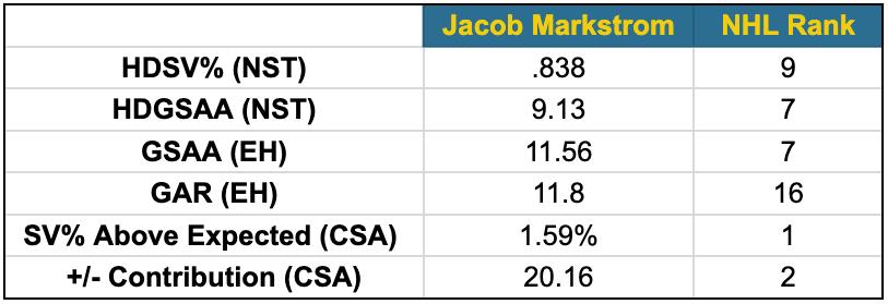 Jacob Markstrom fancy stats