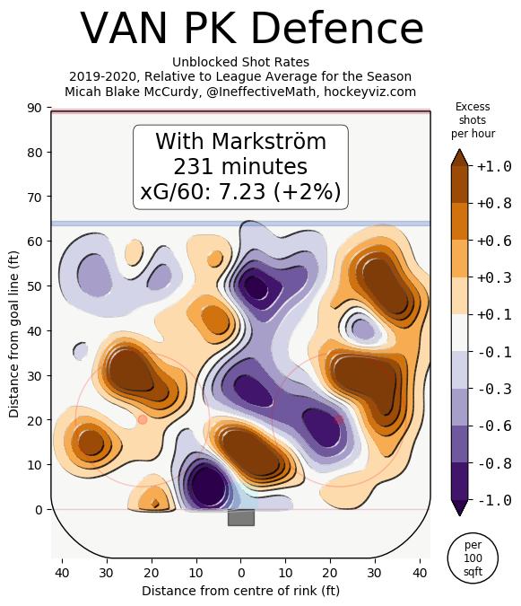 Markstrom - pk heatmap HockeyViz
