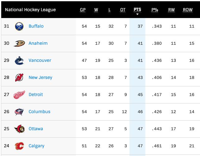 NHL standings may 6