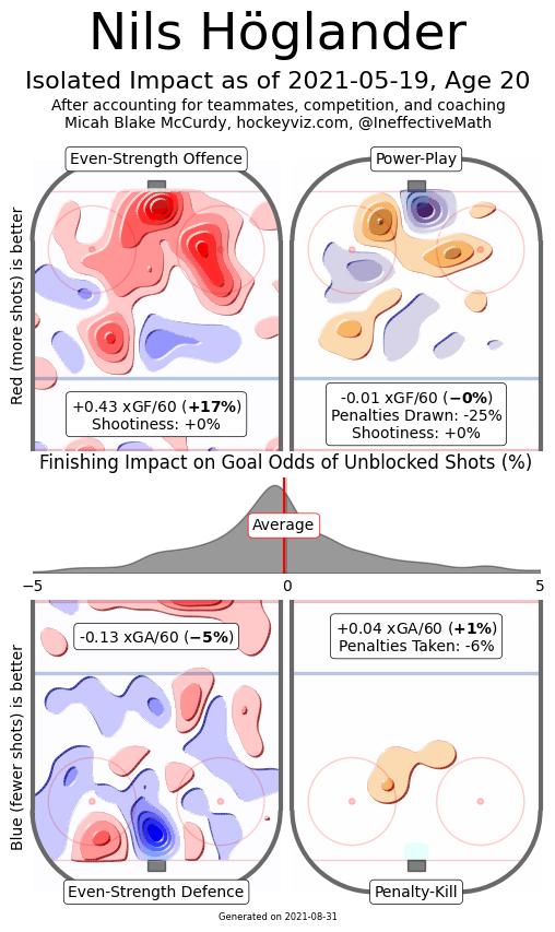 nils hoglander hockeyviz heatmap