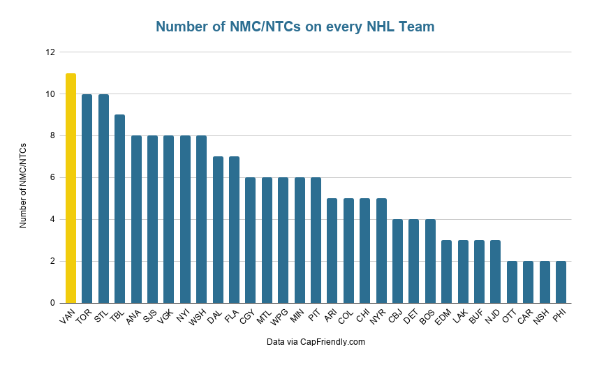 Number of NMC_NTCs on every NHL Team