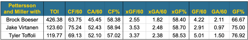 Pettersson and Miller linemates