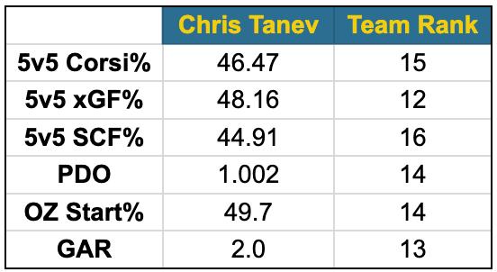 Tanev fancy stats
