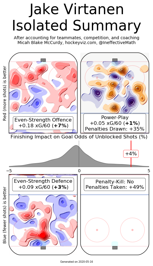 Virtanen hockeyviz