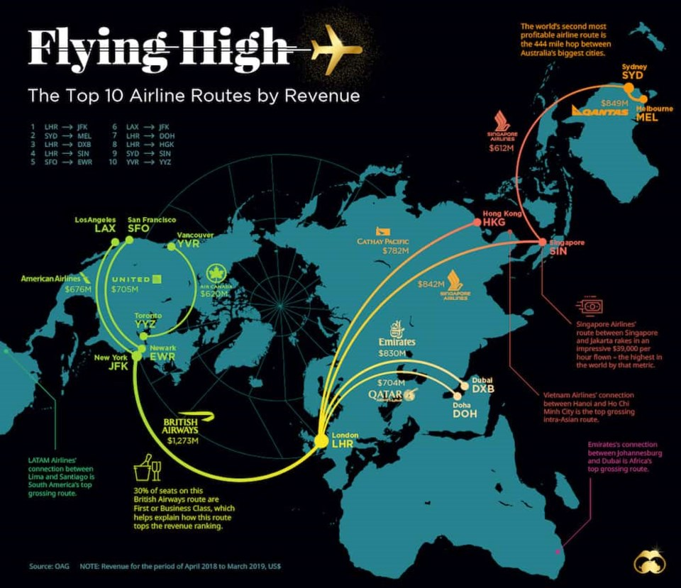 top-airline-routes-by-revenue