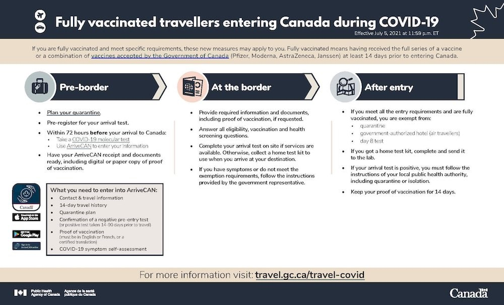 Everything fully vaccinated travellers need to know about Canada's new travel requirements (INFOGRAPHIC)