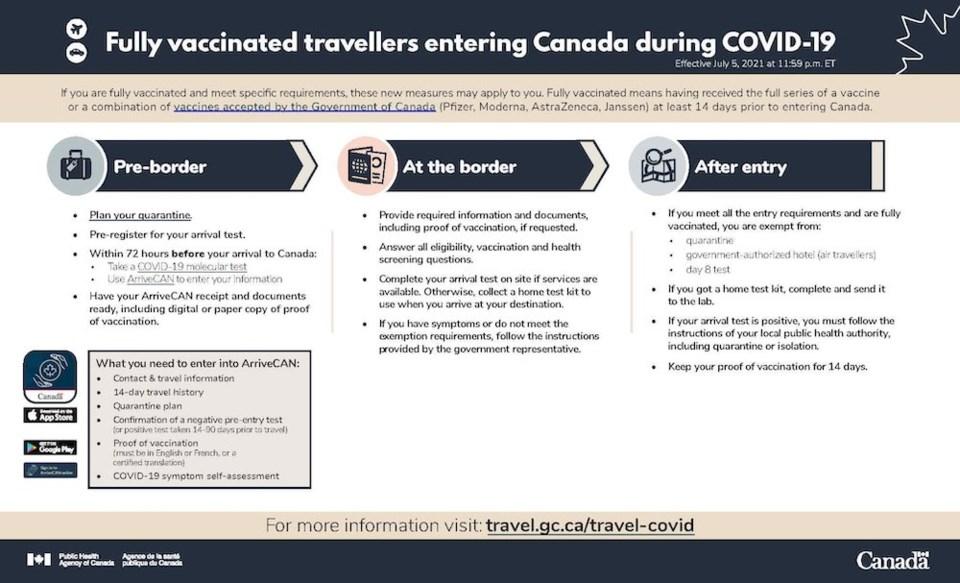 fully-vaccinated-travellers-entering-canada-covid-19-coronavirus-june-2021