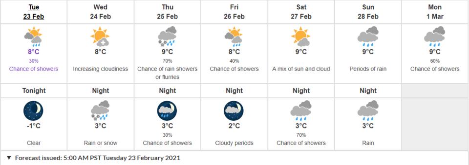 Forecast Feb23-Mar1