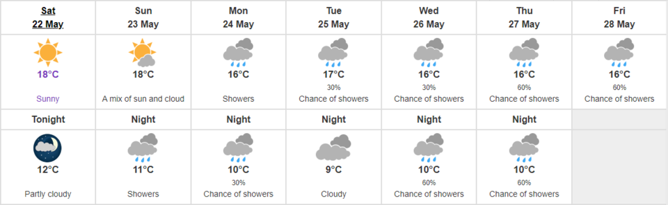 Vancouver weather May22