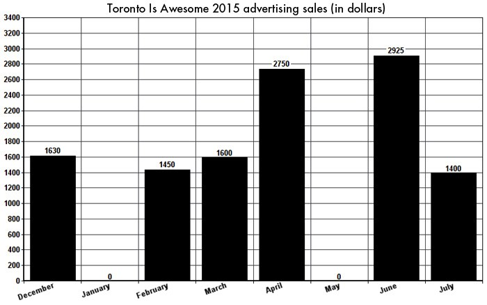 toronto-is-awesome-ad-sales