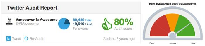 Nearly 20,000 fake followers