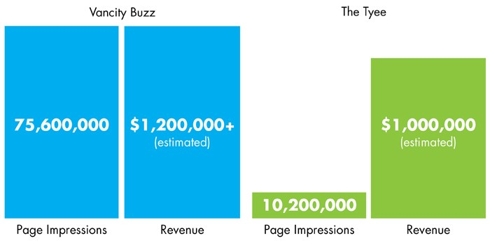 Speaking of old research, here's a comparison graph I made in 2016, back when Daily Hive was known as Vancity Buzz