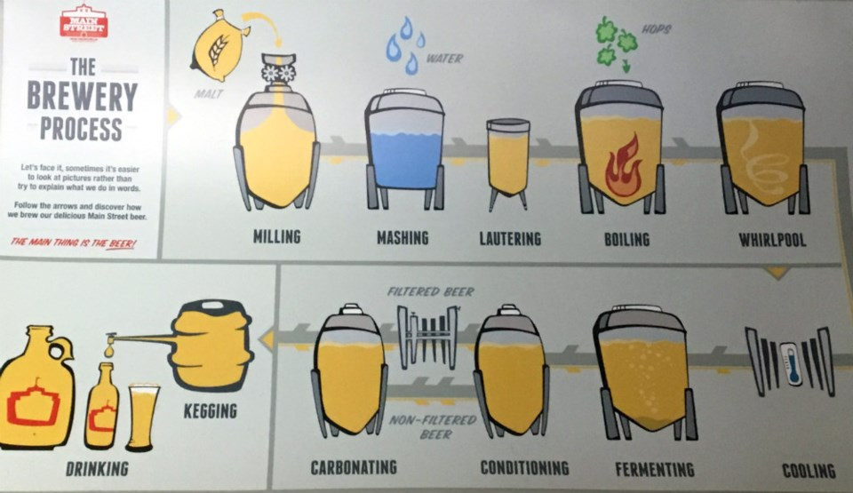 How to brew. Photo Melissa Shaw