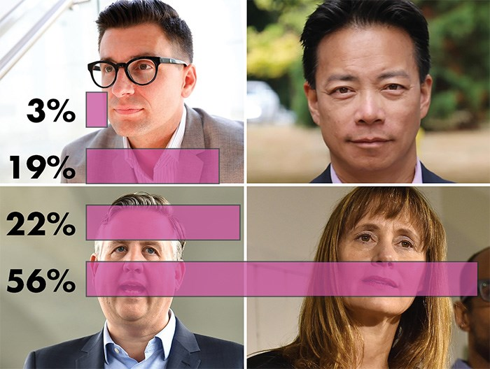In a Twitter poll, Shauna Sylvester was voted the LEAST smarmy/greasy, with 56% of people saying she was the least. Hector Bremner got 3% of voters saying he was least greasy/smarmy. Ken Sim got 19% and Kennedy Stewart got 22%.