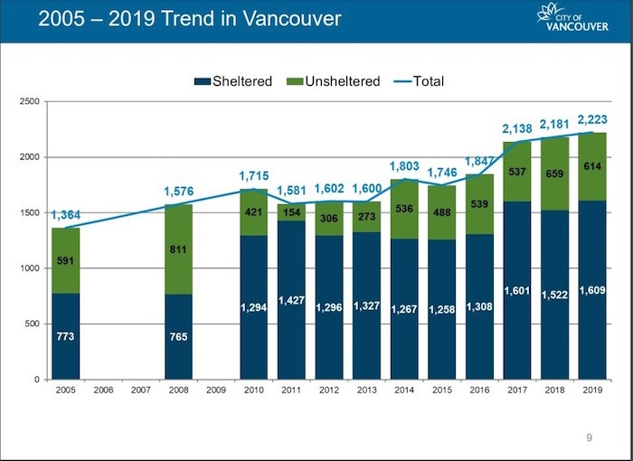 Homeless statistics for Vancouver. Image courtesy City of Vancouver