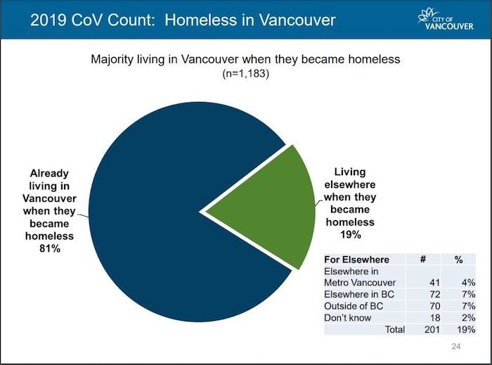 Findings of homeless counts shows where people last had a home before becoming homeless. Image courtesy City of Vancouver