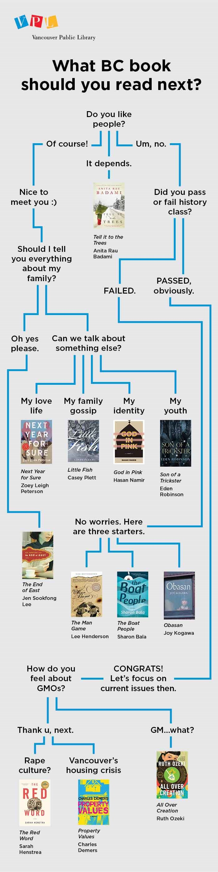 Flowchart of book recommendations