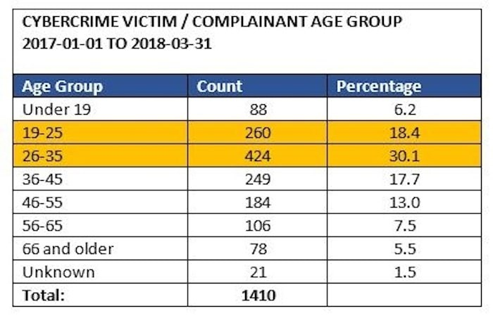 VPD stats show that Vancouver's millenials were scammed more than any other age group in the city in the period running Jan. 1, 2017 to March 31, 2018.