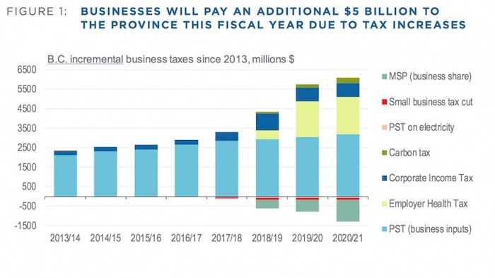 Incremental business tax increases borne by businesses since 2013. Image via BCBC