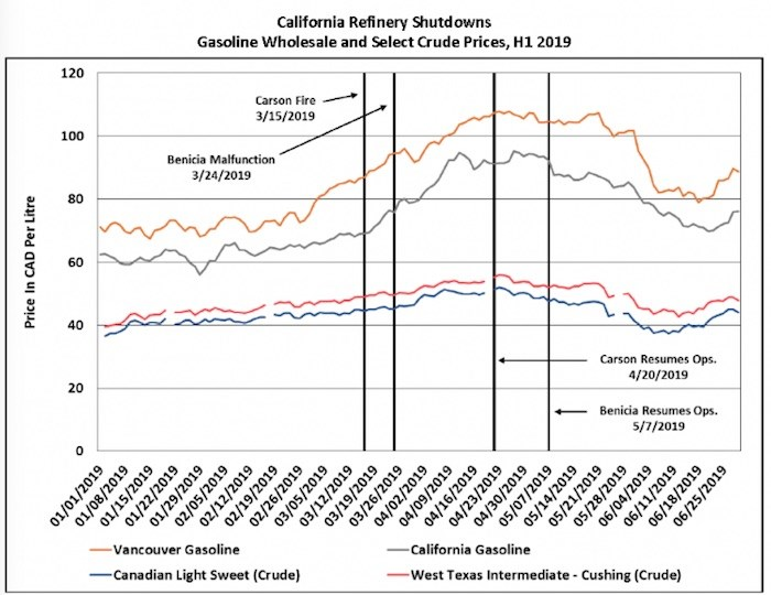 Unplanned refinery outages in California appeared to have significant impact on wholesale prices in B.C. Source: BRG