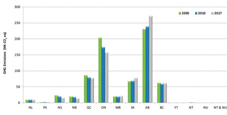 Canada's GHG profile, by province. Government of Canada