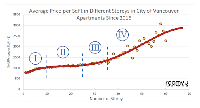 Figure 1: The average cost per SqFt in Different Storeys in the City of Vancouver. Photo: