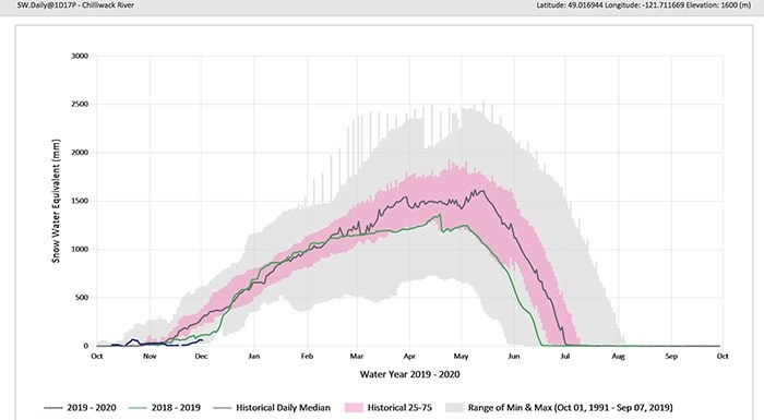 The snow graph for Chilliwack River. Photo: B.C. Government