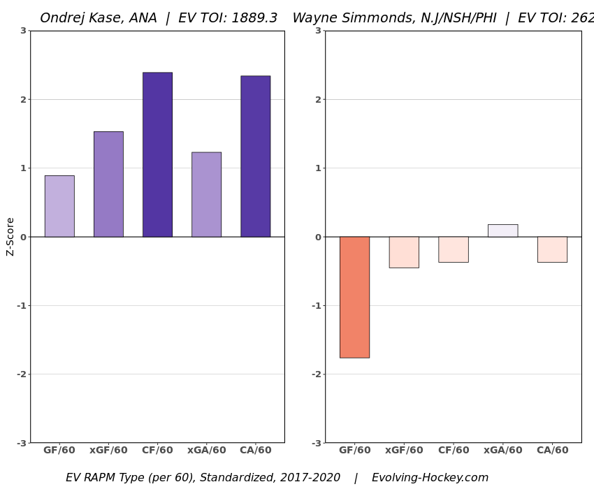 Kase vs Simmonds RAPM