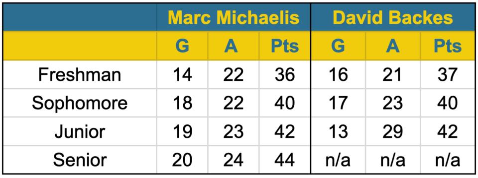 Michaelis vs Backes