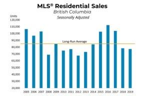 bcrea-bc-annual-home-sales-to-2019