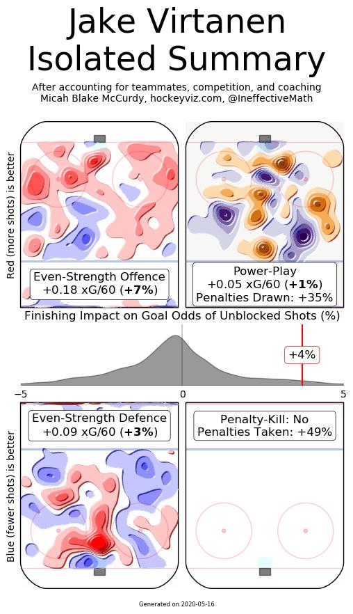 Virtanen isolated summary