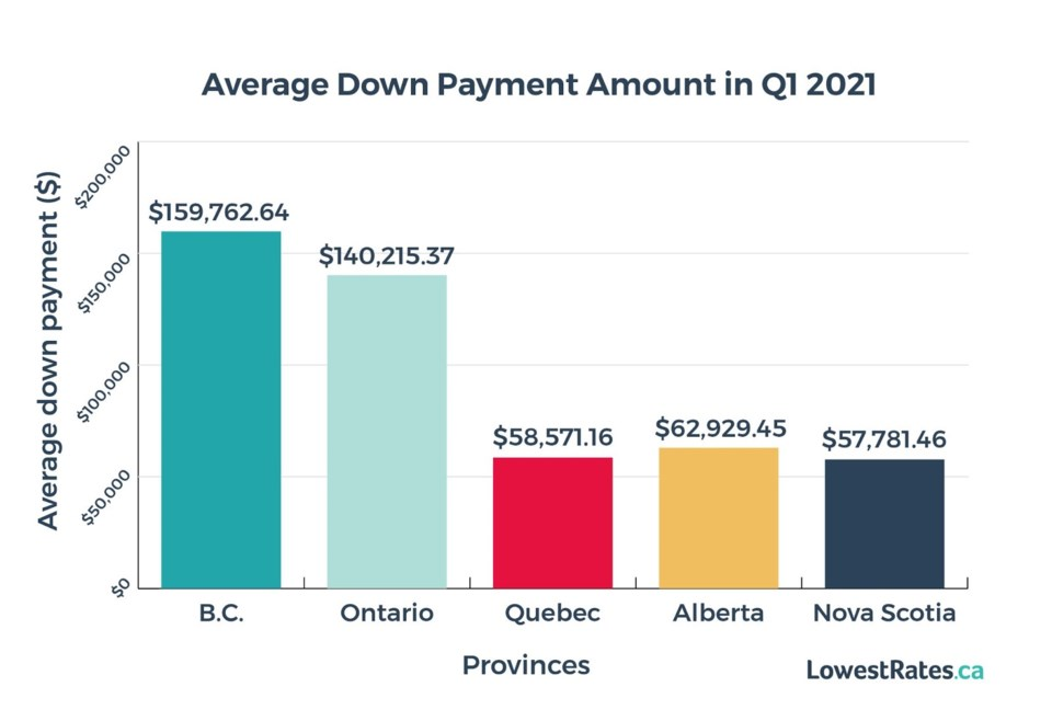 Average Down Payment Amount  (1)