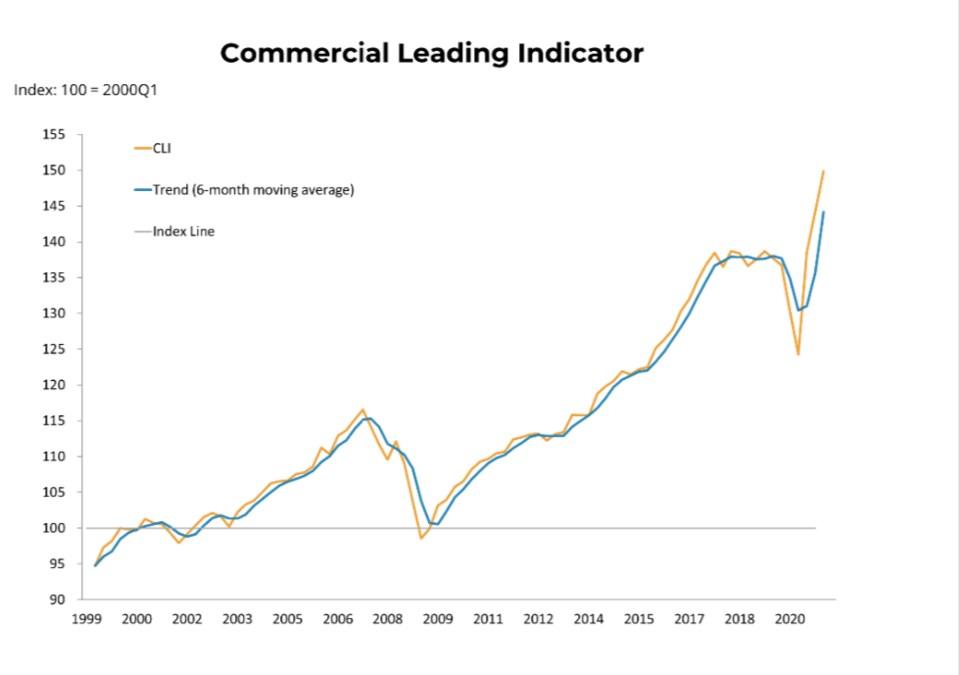 BCREA leading indicator